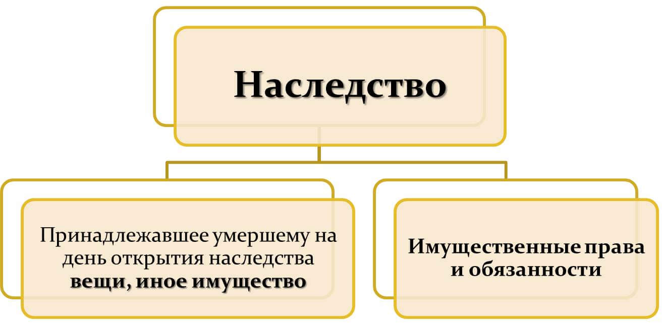 Понятие наследования и наследства